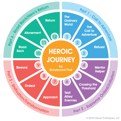 Hero's Journey Stages