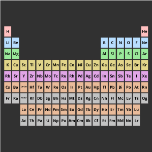 Periodic Table Lesson Plans