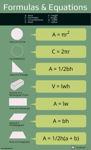Make Equation Cheat Sheet Infographics