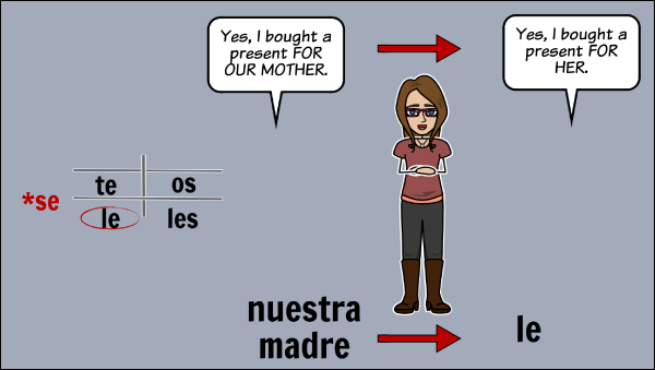 Direct and Indirect Object Pronouns Spanish