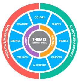 Themes, Symbols, and Motifs