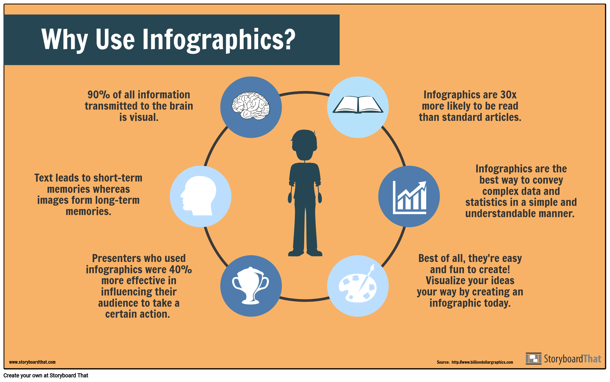 Infographics are easy to make with Storyboard That