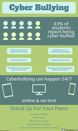 Create anti bullying infographics