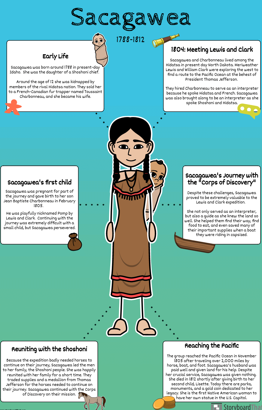 First Nations of the California Intermountain Biography Activity