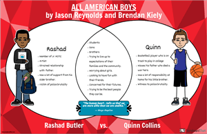 Compare Characters in All American Boys by Jason Reynolds