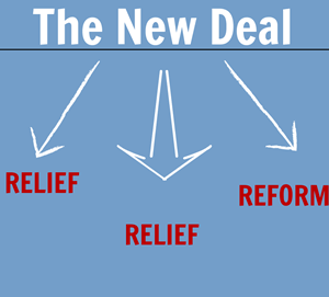 The New Deal - 5 Ws of the New Deal