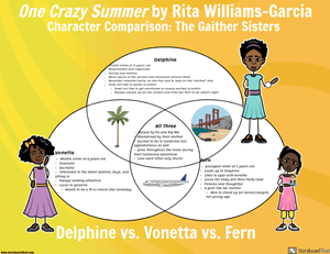Compare Characters in One Crazy Summer