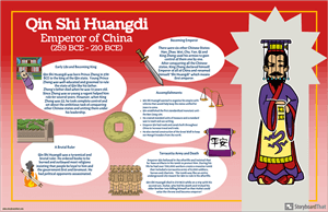 Ancient China Biography Poster