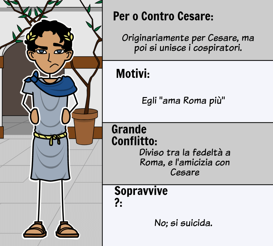 Julius Caesar di William Shakespeare - <i>Julius Caesar</i> Mappa del personaggio