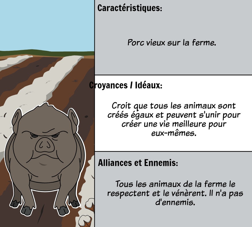 Animal Farm de George Orwell - Personnages <i>Animal Farm</i>