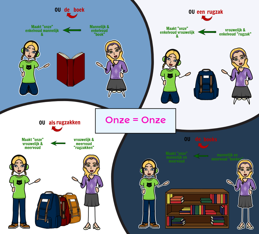 Tener with Possessive Adjectives - Overeenkomst met Spaanse Possessive Adjectives