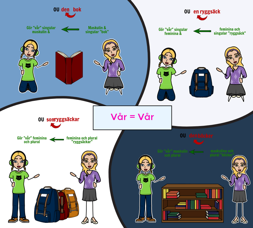 Tener med Possessive Adjectives - Avtal med spanska Possessive Adjectives