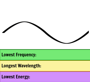 Electromagnetic Spectrum - EM Spectrum Properties, Uses, and Dangers
