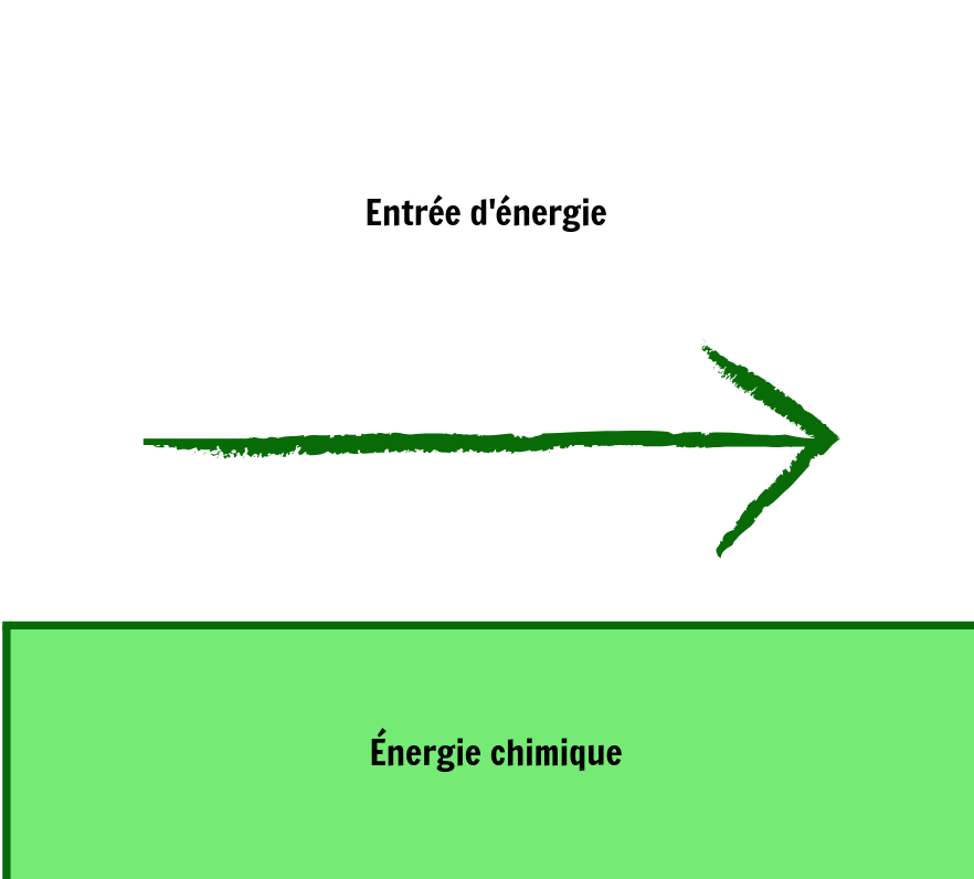 Introduction à L'énergie - Transferts D'énergie