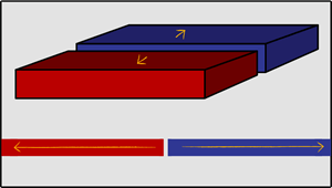 Structure of the Earth - Interaction Between Tectonic Plates