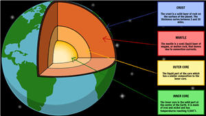 Layers Of The Earth Activities