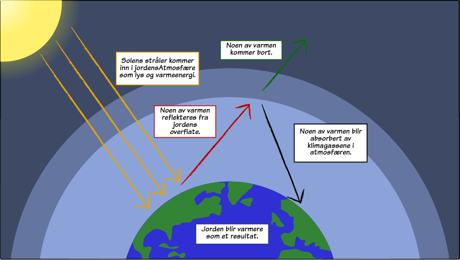 Global Warming - The Greenhouse Effect Model