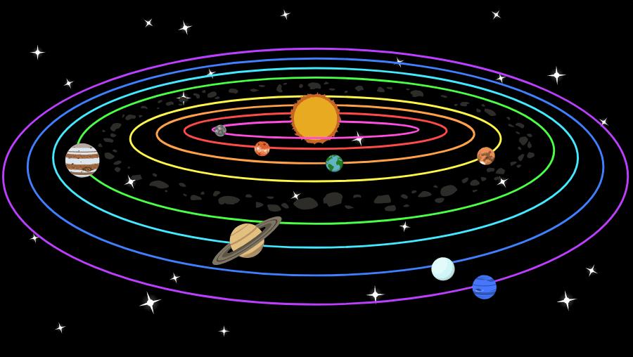 Aurinkokunta Planeetat