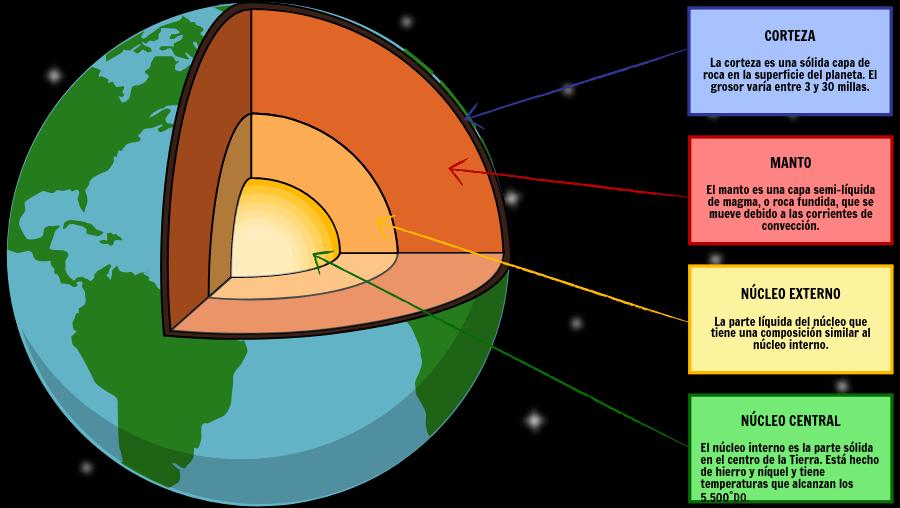 Actividades De Las Capas De La Tierra Estructura De La Tierra