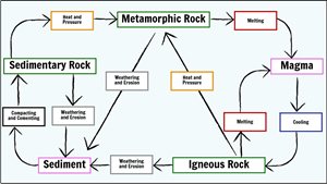 Rocks and Weathering - Rock Cycle Diagram