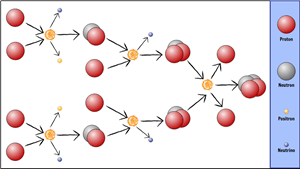 Life Cycle of a Star - Fusion of Hydrogen