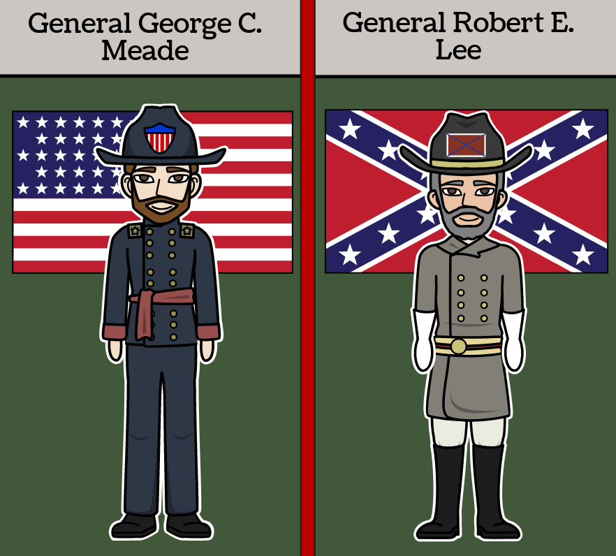 History of the Civil War - Historical Investigation - The Battle of Gettysburg
