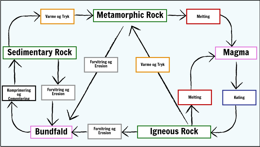 Rocks og Weathering - Rock Cycle Diagram