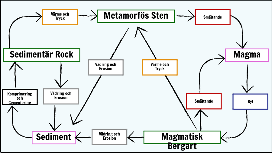 Rocks och Weathering - Rock Cycle Diagram