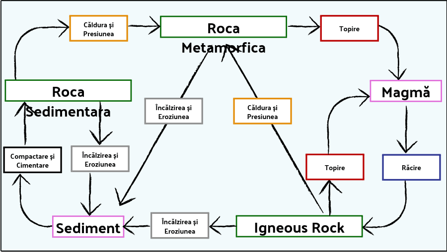 Rocks and Weathering - Diagrama Ciclului de Rocă