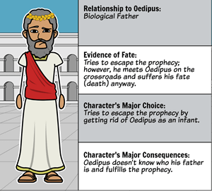 Oedipus Rex by Sophocles - Character Map of <i>Oedipus Rex</i>