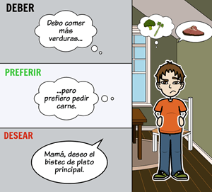 Food Vocabulary - Spanish Verbs in Context