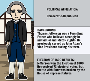 The Election of 1800 - Candidates of the Election of 1800