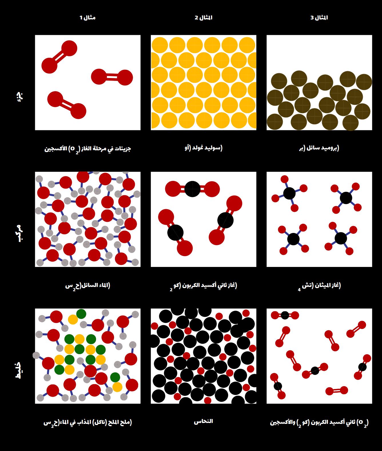خلق نماذج العلوم الذرية النشاط