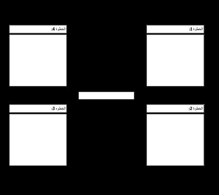 4 خطوة دورة الرسم البياني
