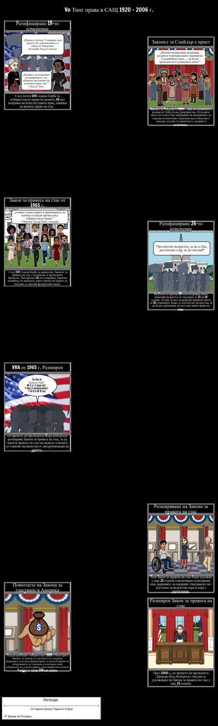 Хронология на Правата на Глас (2)