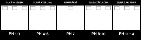 Šablona Scale pH
