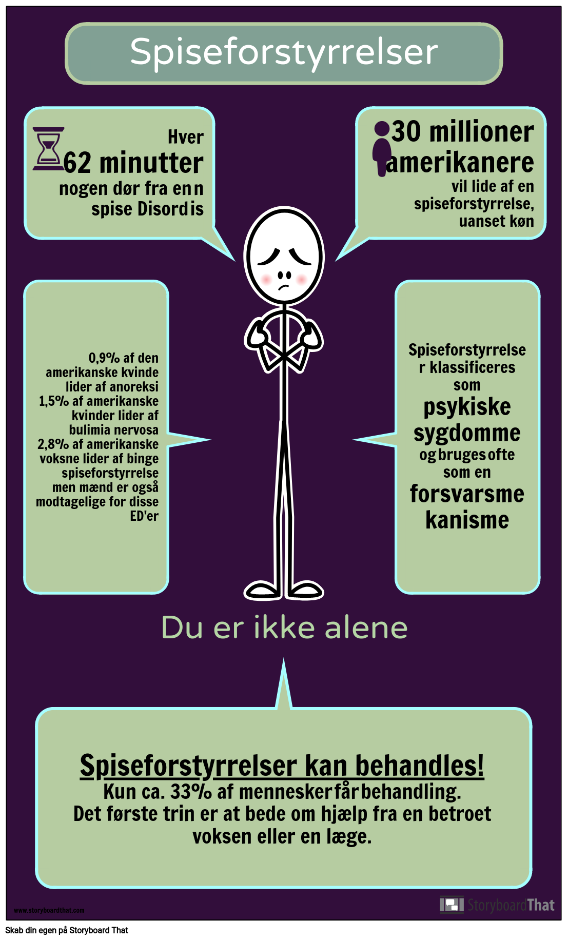 Eating Disorder Infographic Activity