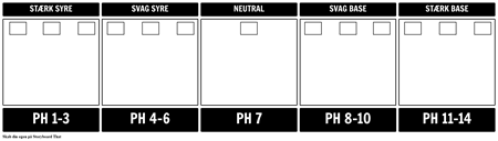 pH Scale Skabelon