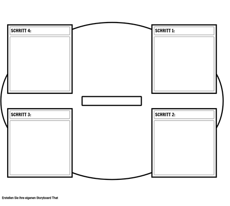 4-Stufen-Zyklusdiagramm