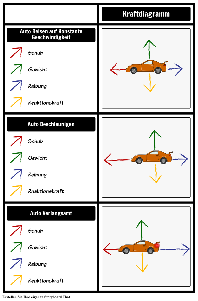 Car Force Diagramme