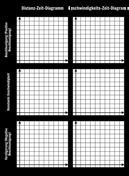 Vergleich von Graphs Vorlage