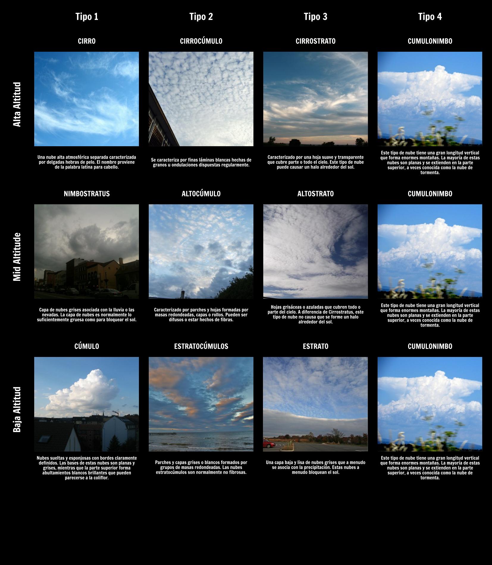 Tipos De Nubes Tiempo Y Actividades Climáticas