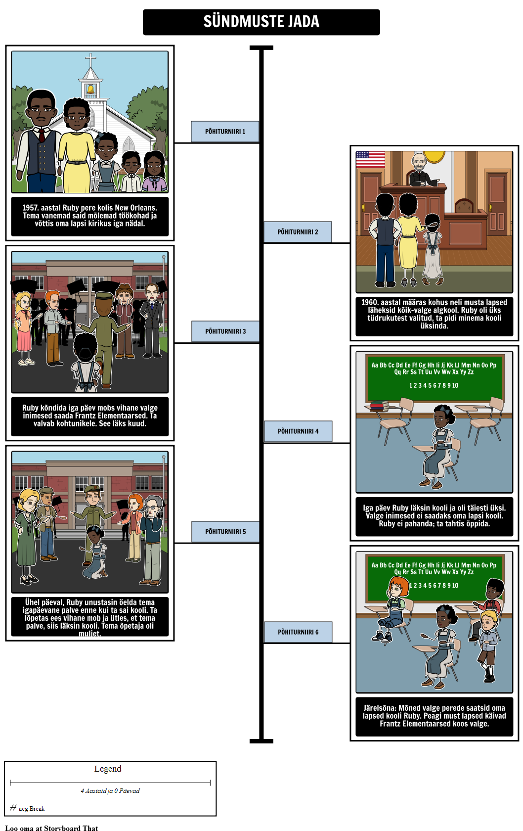 The Story of Ruby Bridges Timeline