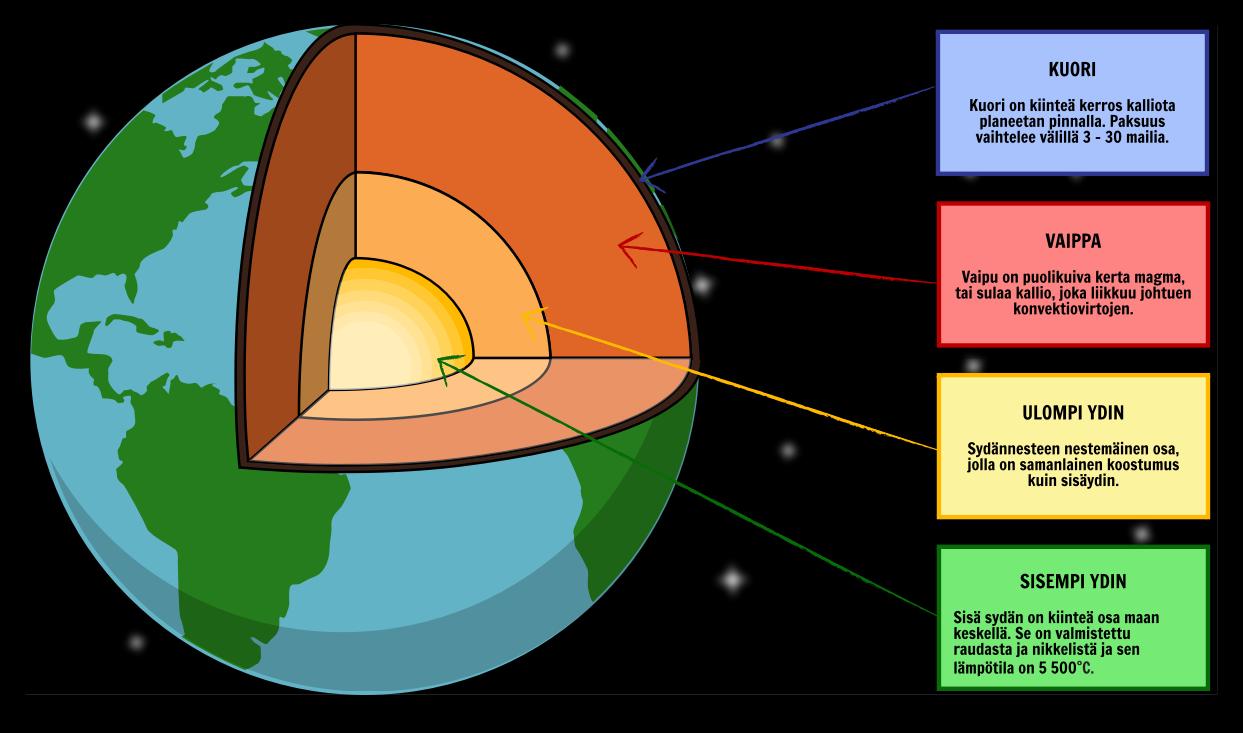 Maapallon Rakenne