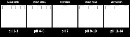 pH Scale Malli