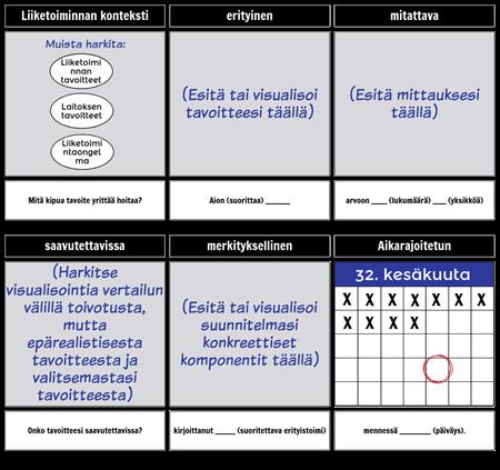 SMART-tavoitteiden malli