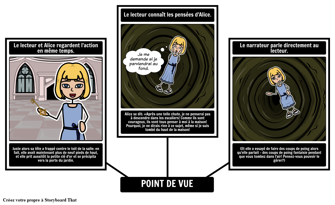 Alice's Adventures in Wonderland - Point de vue