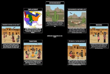 Carte D'araignée Amérindiens du Sud-ouest