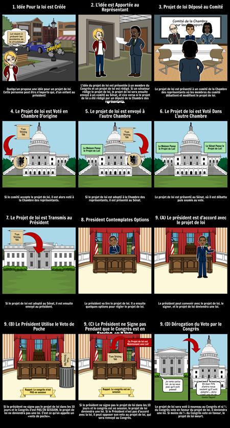 Comment un Projet de loi Devient une loi