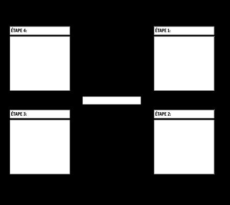 Diagramme de Cycle en 4 Étapes